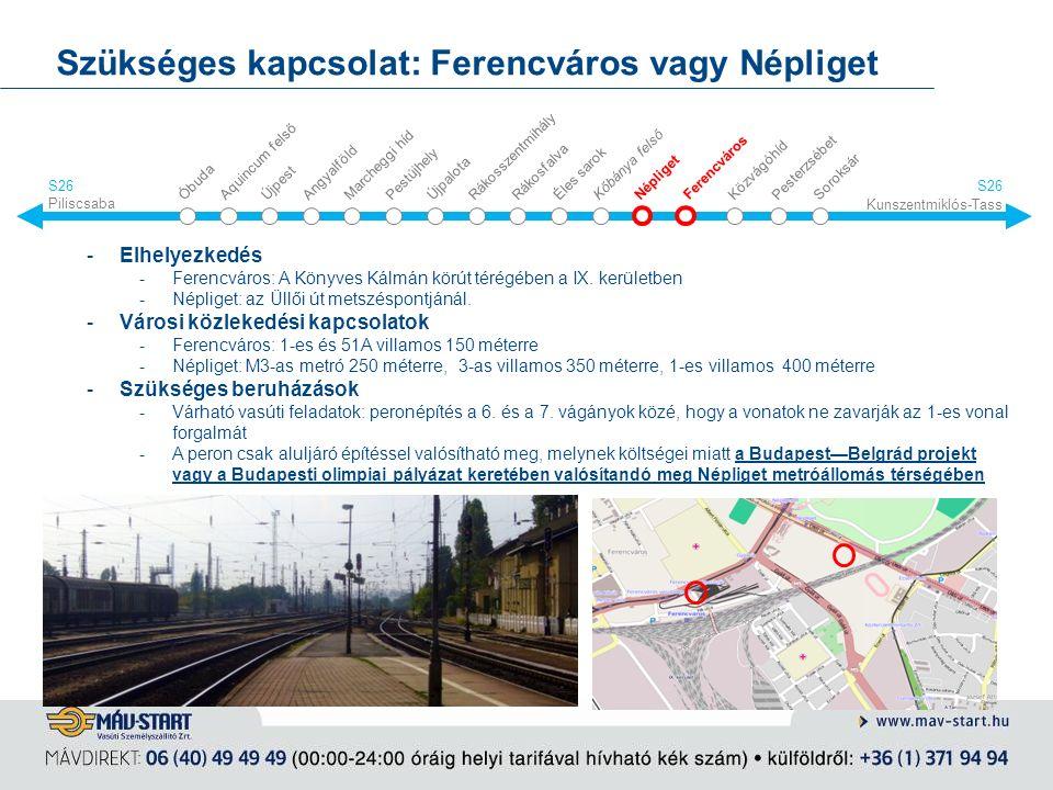 Szükséges kapcsolat: Ferencváros vagy Népliget -Elhelyezkedés -Ferencváros: A Könyves Kálmán körút térégében a IX.