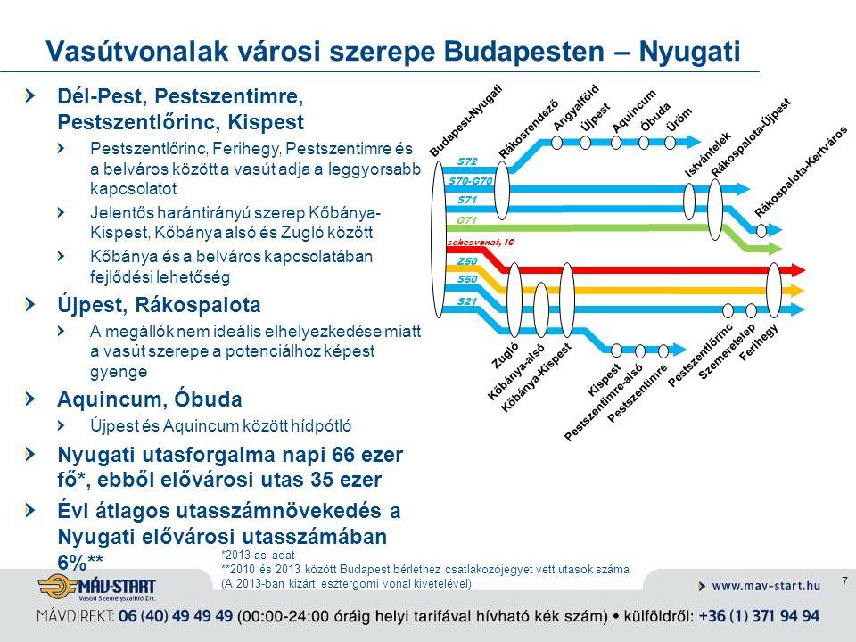 Vasútvonalak városi szerepe Budapesten – Nyugati 7 Rákosrendező Szemeretelep Pestszentimre-alsó Istvántelek Rákospalota-Újpest Pestszentlőrinc Kispest