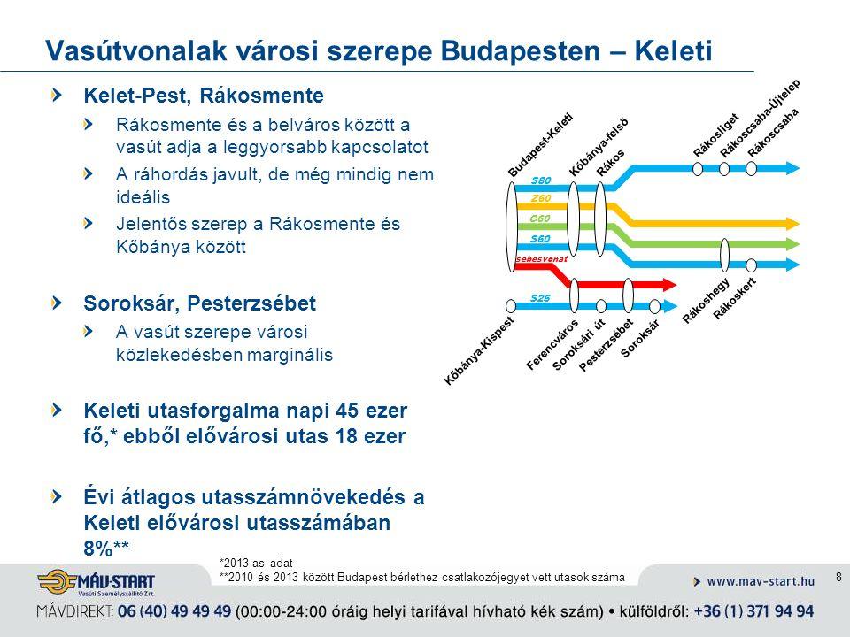 Vasútvonalak városi szerepe Budapesten – Keleti Kelet-Pest, Rákosmente Rákosmente és a belváros között a vasút adja a leggyorsabb kapcsolatot A ráhordás javult, de még mindig nem ideális Jelentős szerep a Rákosmente és Kőbánya között Soroksár, Pesterzsébet A vasút szerepe városi közlekedésben marginális Keleti utasforgalma napi 45 ezer fő,* ebből elővárosi utas 18 ezer Évi átlagos utasszámnövekedés a Keleti elővárosi utasszámában 8%** 8 Rákoscsaba-Újtelep Soroksár Rákoskert Rákoscsaba Rákosliget Ferencváros S80 Z60 Pesterzsébet Soroksári út Rákoshegy Kőbánya-Kispest Budapest-Keleti S25 G60 S60 Kőbánya-felső Rákos sebesvonat *2013-as adat **2010 és 2013 között Budapest bérlethez csatlakozójegyet vett utasok száma