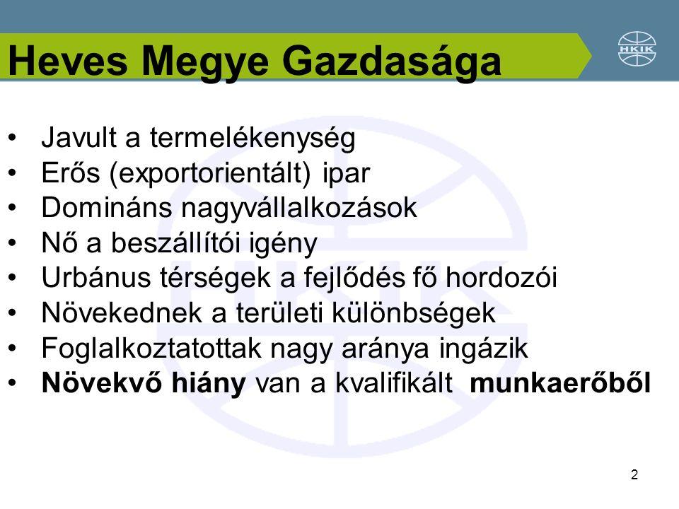 2 Javult a termelékenység Erős (exportorientált) ipar Domináns nagyvállalkozások Nő a beszállítói igény Urbánus térségek a fejlődés fő hordozói Növekednek a területi különbségek Foglalkoztatottak nagy aránya ingázik Növekvő hiány van a kvalifikált munkaerőből Heves Megye Gazdasága