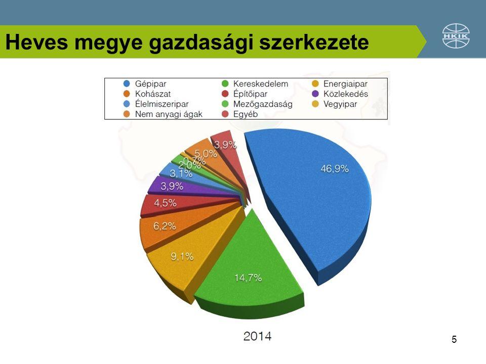 Heves megye gazdasági szerkezete 5