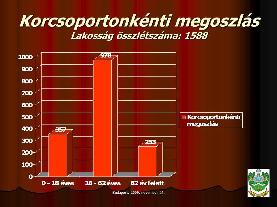 Budapest, 2009. november 24. Korcsoportonkénti megoszlás Lakosság összlétszáma: 1588