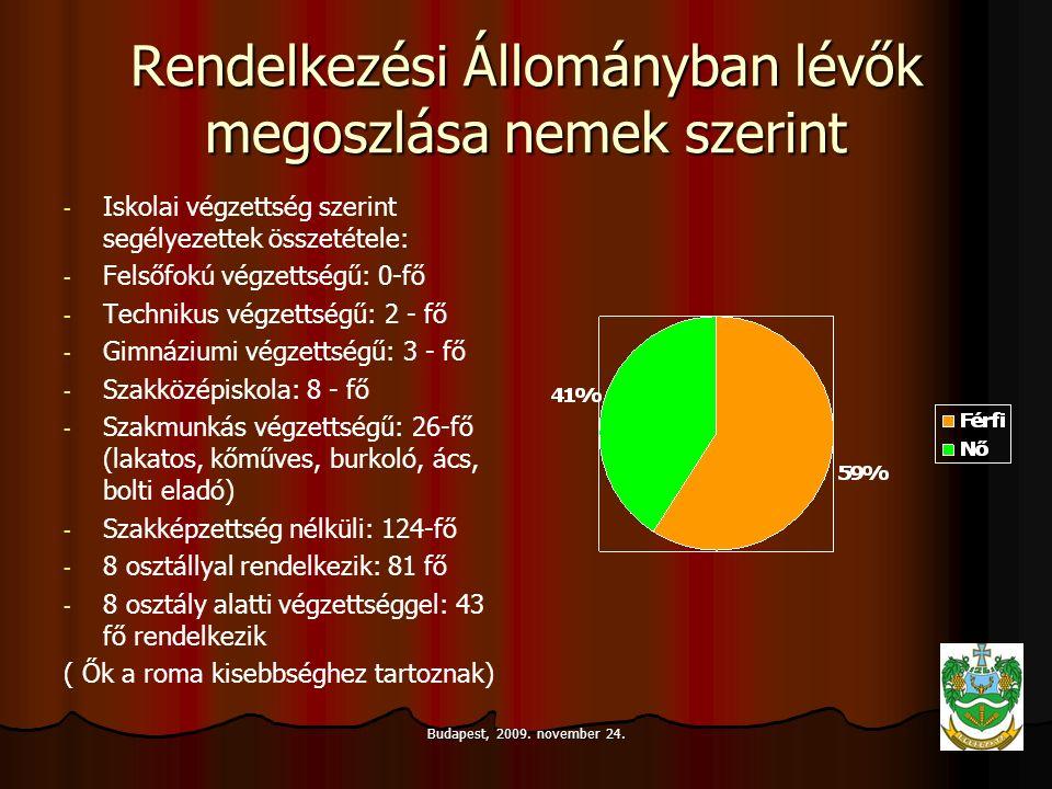 Budapest, 2009. november 24. Rendelkezési Állományban lévők megoszlása nemek szerint - - Iskolai végzettség szerint segélyezettek összetétele: - - Fel
