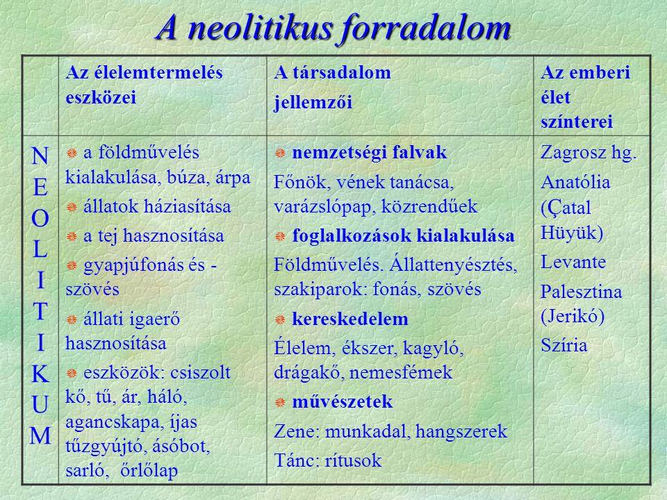 A neolitikus forradalom Az élelemtermelés eszközei A társadalom jellemzői Az emberi élet színterei NEOLITIKUMNEOLITIKUM  a földművelés kialakulása, búza, árpa  állatok háziasítása  a tej hasznosítása  gyapjúfonás és - szövés  állati igaerő hasznosítása  eszközök: csiszolt kő, tű, ár, háló, agancskapa, íjas tűzgyújtó, ásóbot, sarló, őrlőlap  nemzetségi falvak Főnök, vének tanácsa, varázslópap, közrendűek  foglalkozások kialakulása Földművelés.