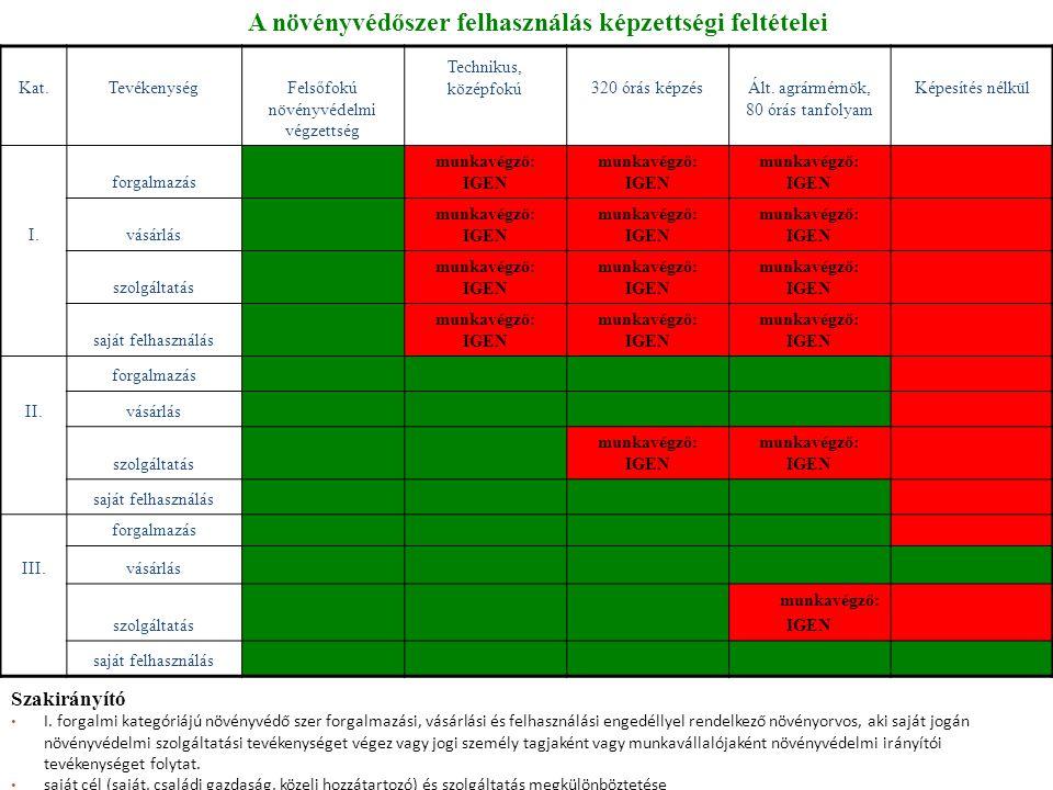 Újdonságok Írásos növényvédelmi szolgáltatási szerződés megkötése, webes rögzítése (vegetációs idő, 9.