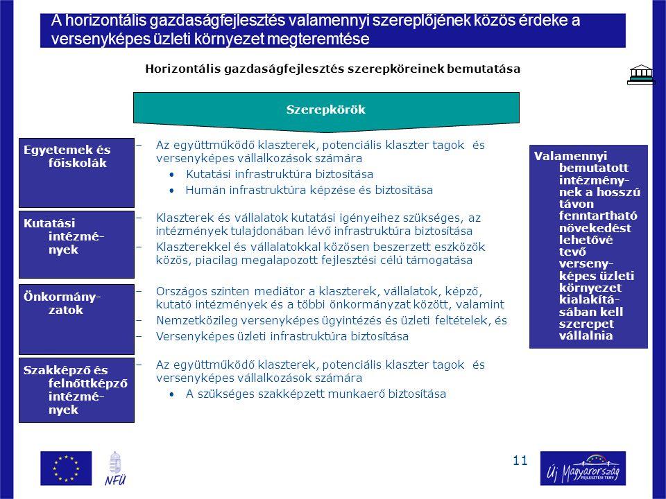 11 Egyetemek és főiskolák Kutatási intézmé- nyek Önkormány- zatok Szerepkörök –Az együttműködő klaszterek, potenciális klaszter tagok és versenyképes vállalkozások számára Kutatási infrastruktúra biztosítása Humán infrastruktúra képzése és biztosítása –Klaszterek és vállalatok kutatási igényeihez szükséges, az intézmények tulajdonában lévő infrastruktúra biztosítása –Klaszterekkel és vállalatokkal közösen beszerzett eszközök közös, piacilag megalapozott fejlesztési célú támogatása –Országos szinten mediátor a klaszterek, vállalatok, képző, kutató intézmények és a többi önkormányzat között, valamint –Nemzetközileg versenyképes ügyintézés és üzleti feltételek, és –Versenyképes üzleti infrastruktúra biztosítása –Az együttműködő klaszterek, potenciális klaszter tagok és versenyképes vállalkozások számára A szükséges szakképzett munkaerő biztosítása Szakképző és felnőttképző intézmé- nyek Valamennyi bemutatott intézmény- nek a hosszú távon fenntartható növekedést lehetővé tevő verseny- képes üzleti környezet kialakítá- sában kell szerepet vállalnia A horizontális gazdaságfejlesztés valamennyi szereplőjének közös érdeke a versenyképes üzleti környezet megteremtése Horizontális gazdaságfejlesztés szerepköreinek bemutatása