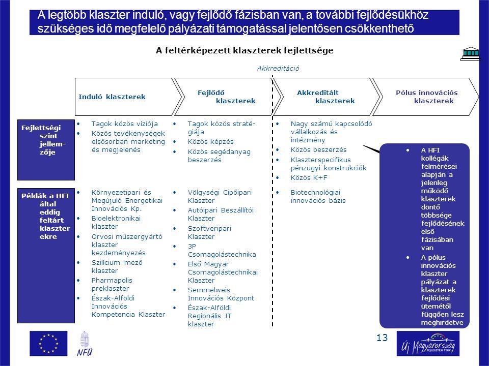 13 Fejlettségi szint jellem- zője Példák a HFI által eddig feltárt klaszter ekre Tagok közös víziója Közös tevékenységek elsősorban marketing és megjelenés Tagok közös straté- giája Közös képzés Közös segédanyag beszerzés Nagy számú kapcsolódó vállalkozás és intézmény Közös beszerzés Klaszterspecifikus pénzügyi konstrukciók Közös K+F Környezetipari és Megújuló Energetikai Innovációs Kp.