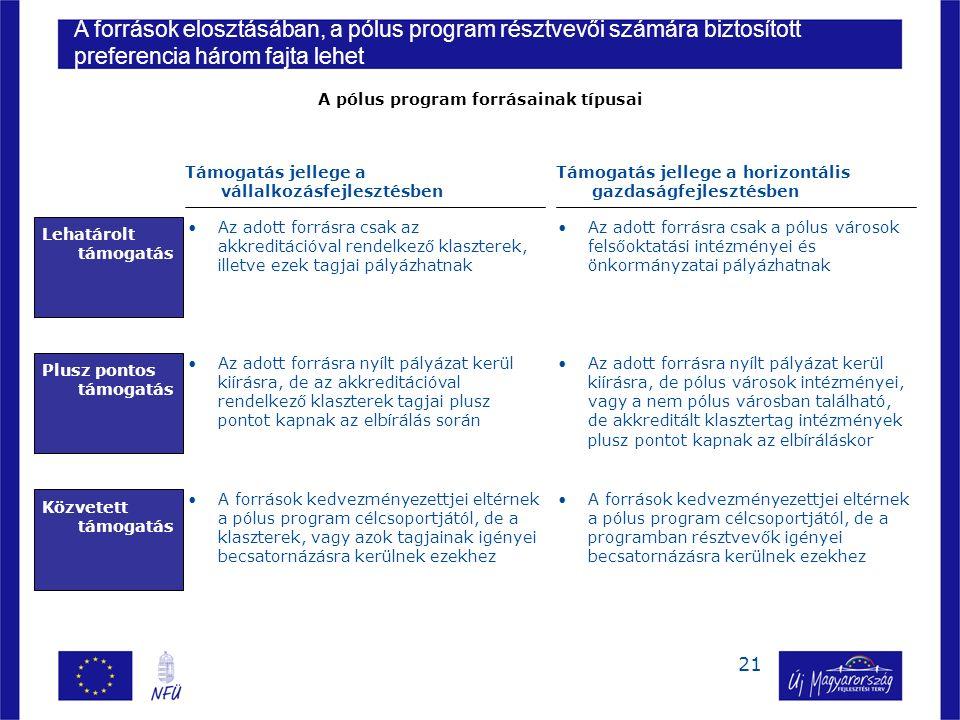 21 Támogatás jellege a vállalkozásfejlesztésben Támogatás jellege a horizontális gazdaságfejlesztésben Lehatárolt támogatás Plusz pontos támogatás Közvetett támogatás Az adott forrásra csak az akkreditációval rendelkező klaszterek, illetve ezek tagjai pályázhatnak Az adott forrásra csak a pólus városok felsőoktatási intézményei és önkormányzatai pályázhatnak Az adott forrásra nyílt pályázat kerül kiírásra, de az akkreditációval rendelkező klaszterek tagjai plusz pontot kapnak az elbírálás során Az adott forrásra nyílt pályázat kerül kiírásra, de pólus városok intézményei, vagy a nem pólus városban található, de akkreditált klasztertag intézmények plusz pontot kapnak az elbíráláskor A források kedvezményezettjei eltérnek a pólus program célcsoportjától, de a klaszterek, vagy azok tagjainak igényei becsatornázásra kerülnek ezekhez A források kedvezményezettjei eltérnek a pólus program célcsoportjától, de a programban résztvevők igényei becsatornázásra kerülnek ezekhez A források elosztásában, a pólus program résztvevői számára biztosított preferencia három fajta lehet A pólus program forrásainak típusai