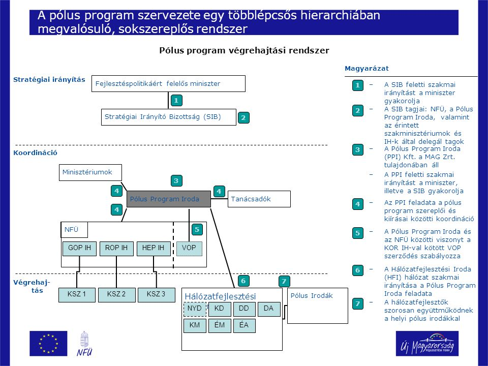 24 –Pólus program szervezeti rendszere –A program pillérei Horizontális gazdaságfejlesztés Vállalkozásfejlesztés –A program biztosította források –Következő lépések Tartalom