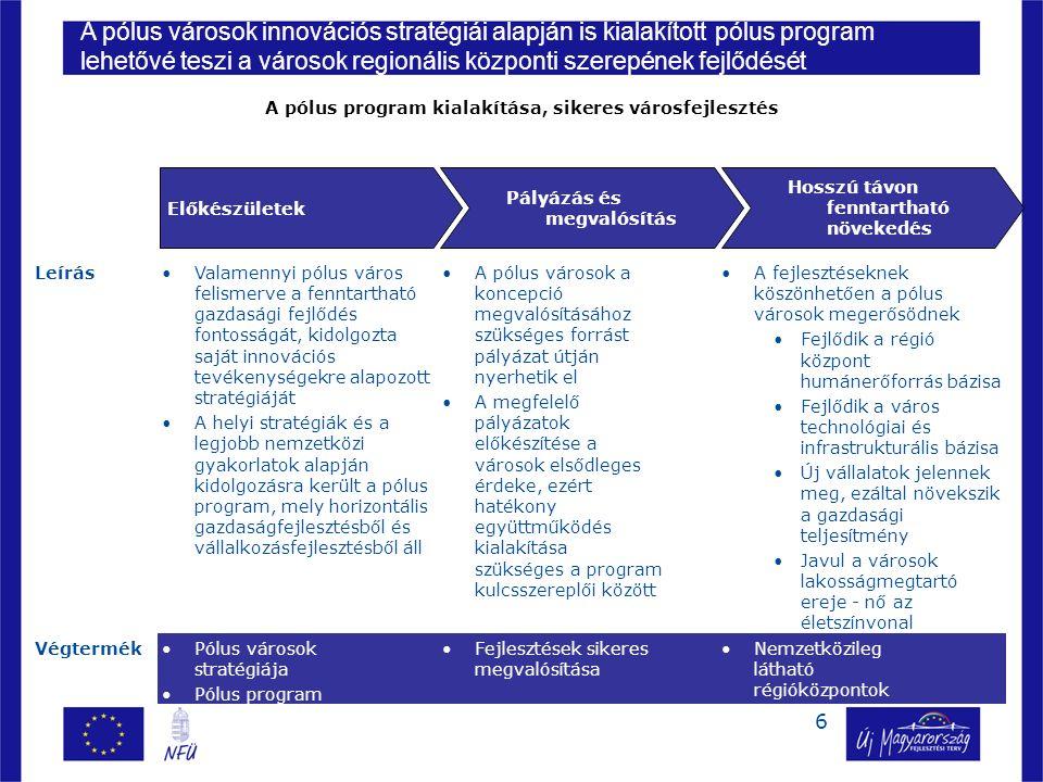 6 A pólus városok a koncepció megvalósításához szükséges forrást pályázat útján nyerhetik el A megfelelő pályázatok előkészítése a városok elsődleges érdeke, ezért hatékony együttműködés kialakítása szükséges a program kulcsszereplői között Leírás Előkészületek Pályázás és megvalósítás Hosszú távon fenntartható növekedés Valamennyi pólus város felismerve a fenntartható gazdasági fejlődés fontosságát, kidolgozta saját innovációs tevékenységekre alapozott stratégiáját A helyi stratégiák és a legjobb nemzetközi gyakorlatok alapján kidolgozásra került a pólus program, mely horizontális gazdaságfejlesztésből és vállalkozásfejlesztésből áll A fejlesztéseknek köszönhetően a pólus városok megerősödnek Fejlődik a régió központ humánerőforrás bázisa Fejlődik a város technológiai és infrastrukturális bázisa Új vállalatok jelennek meg, ezáltal növekszik a gazdasági teljesítmény Javul a városok lakosságmegtartó ereje - nő az életszínvonal Pólus városok stratégiája Pólus program Fejlesztések sikeres megvalósítása Nemzetközileg látható régióközpontok Végtermék A pólus városok innovációs stratégiái alapján is kialakított pólus program lehetővé teszi a városok regionális központi szerepének fejlődését A pólus program kialakítása, sikeres városfejlesztés