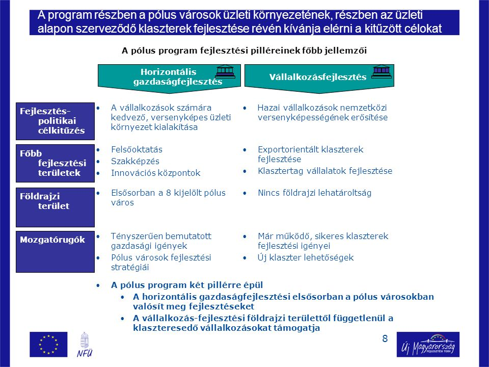9 –Pólus program szervezeti rendszere –A program pillérei Horizontális gazdaságfejlesztés Vállalkozásfejlesztés –A program biztosította források –Következő lépések Tartalom