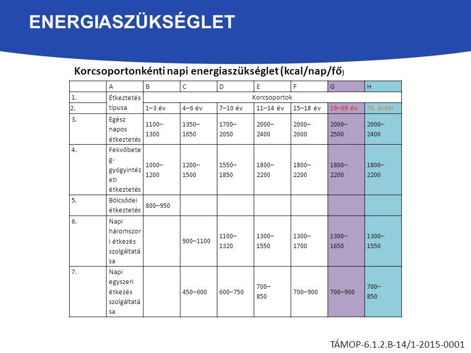 ENERGIASZÜKSÉGLET TÁMOP-6.1.2.B-14/1-2015-0001 ABCDEFGH 1. Étkeztetés típusa Korcsoportok 2. 1–3 év4–6 év7–10 év11–14 év15–18 év19–69 év70. évtől 3. E