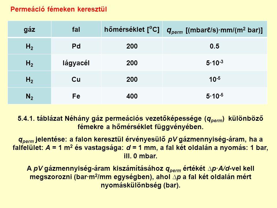 5.4.1. táblázat Néhány gáz permeációs vezetőképessége (q perm ) különböző fémekre a hőmérséklet függvényében. q perm jelentése: a falon keresztül érvé