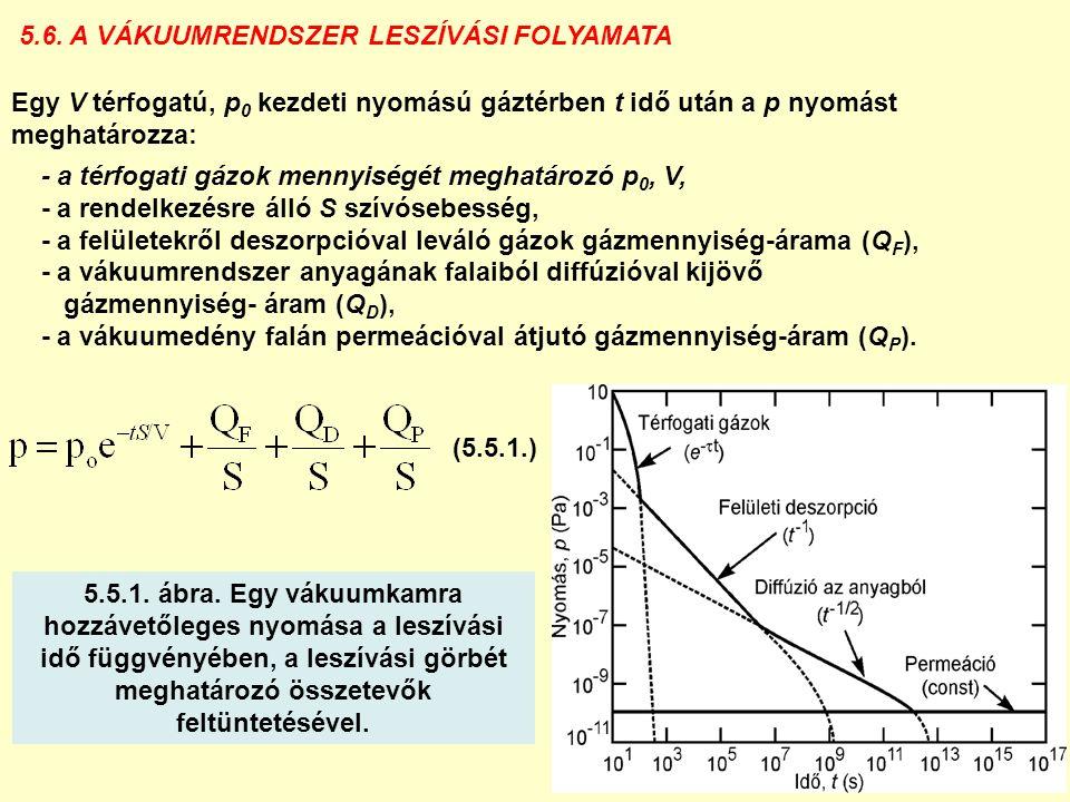 5.6. A VÁKUUMRENDSZER LESZÍVÁSI FOLYAMATA Egy V térfogatú, p 0 kezdeti nyomású gáztérben t idő után a p nyomást meghatározza: - a térfogati gázok menn