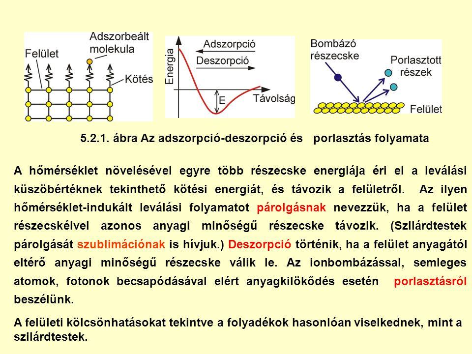 5.2.1. ábra Az adszorpció-deszorpció és porlasztás folyamata A hőmérséklet növelésével egyre több részecske energiája éri el a leválási küszöbértéknek