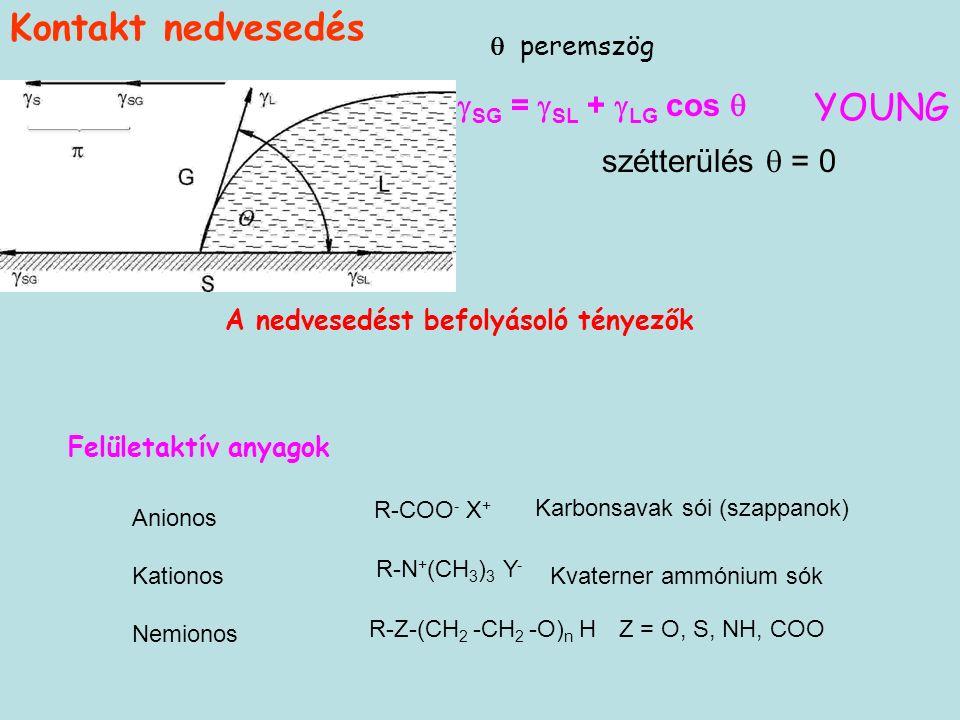  peremszög  SG =  SL +  LG cos  szétterülés  = 0 YOUNG Kontakt nedvesedés A nedvesedést befolyásoló tényezők Felületaktív anyagok Anionos Kationos Nemionos R-COO - X + Karbonsavak sói (szappanok) R-N + (CH 3 ) 3 Y - R-Z-(CH 2 -CH 2 -O) n H Kvaterner ammónium sók Z = O, S, NH, COO