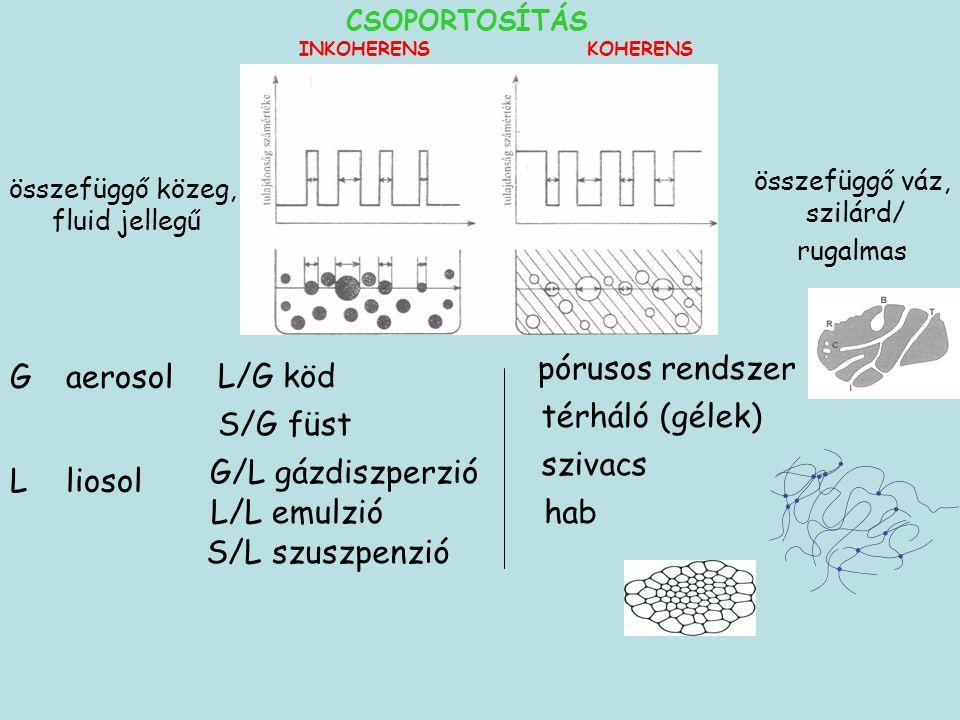 INKOHERENS KOHERENS összefüggő közeg, fluid jellegű összefüggő váz, szilárd/ rugalmas pórusos rendszer térháló (gélek) szivacs hab G L L/G köd S/G füst aerosol G/L gázdiszperzió L/L emulzió S/L szuszpenzió liosol CSOPORTOSÍTÁS
