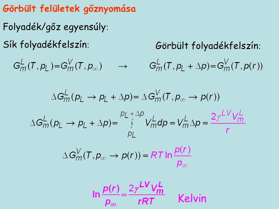 Sík folyadékfelszín : Görbült folyadékfelszín : Folyadék/gőz egyensúly : → Görbült felületek gőznyomása Kelvin