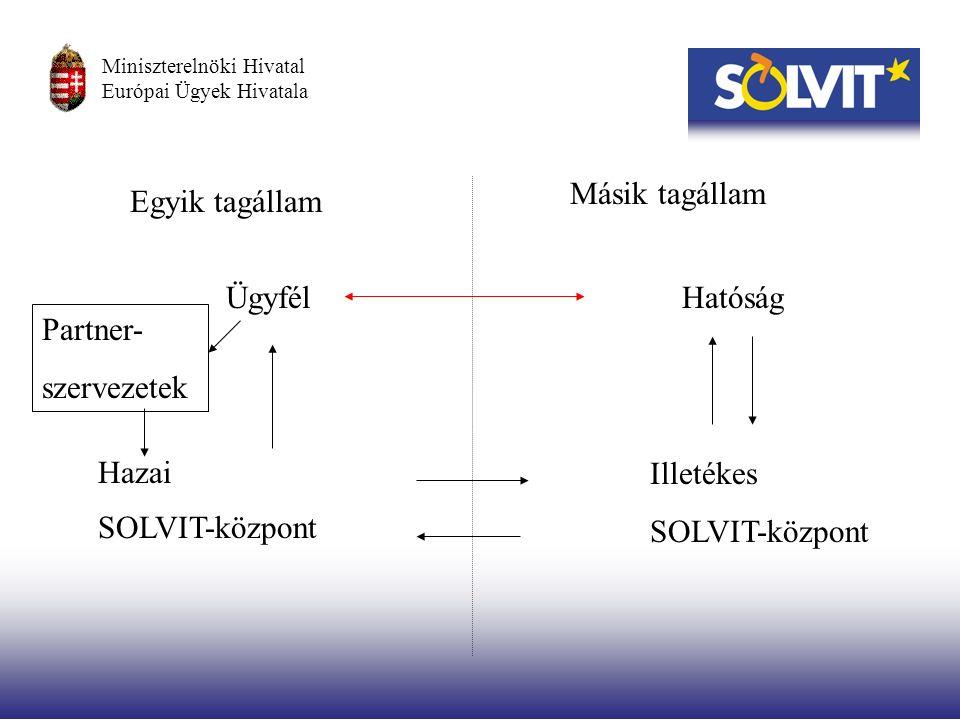 Partner- szervezetek ÜgyfélHatóság Hazai SOLVIT-központ Illetékes SOLVIT-központ Egyik tagállam Másik tagállam Miniszterelnöki Hivatal Európai Ügyek Hivatala