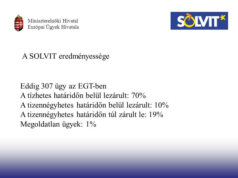 Miniszterelnöki Hivatal Európai Ügyek Hivatala A SOLVIT eredményessége Eddig 307 ügy az EGT-ben A tízhetes határidőn belül lezárult: 70% A tizennégyhetes határidőn belül lezárult: 10% A tizennégyhetes határidőn túl zárult le: 19% Megoldatlan ügyek: 1%