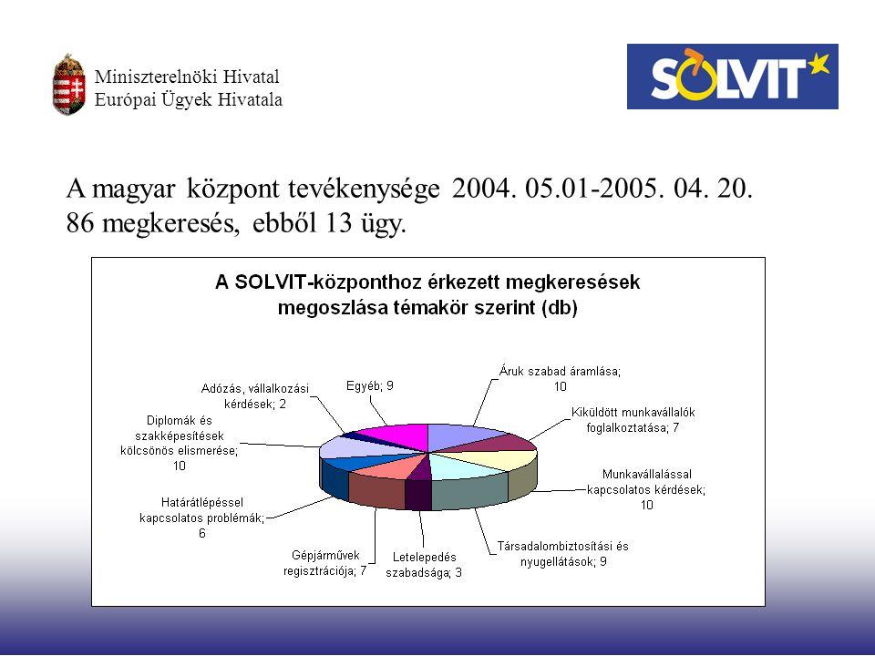 Miniszterelnöki Hivatal Európai Ügyek Hivatala A magyar központ tevékenysége 2004.