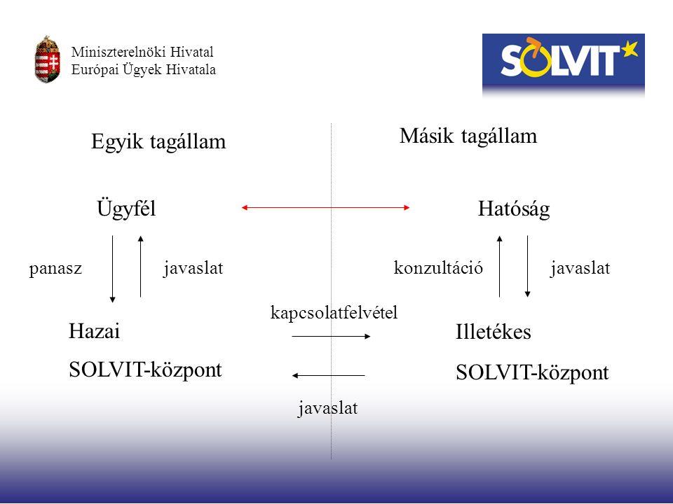 Ügyfél Hazai SOLVIT-központ Illetékes SOLVIT-központ Hatóság panasz kapcsolatfelvétel Egyik tagállam Másik tagállam konzultációjavaslat Miniszterelnöki Hivatal Európai Ügyek Hivatala