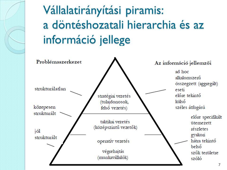 Vállalatirányítási piramis: a döntéshozatali hierarchia és az információ jellege 7