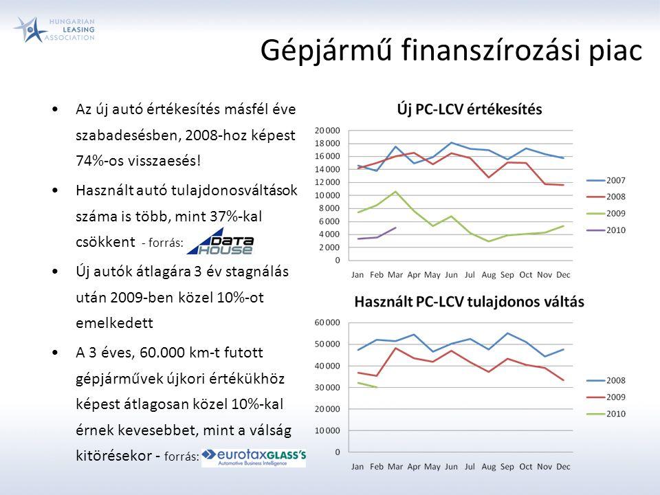 Gépjármű finanszírozási piac Az új autó értékesítés másfél éve szabadesésben, 2008-hoz képest 74%-os visszaesés.