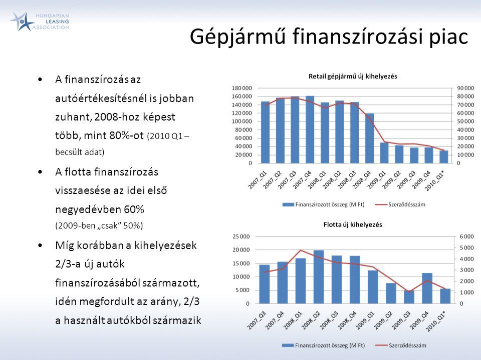 """Gépjármű finanszírozási piac A finanszírozás az autóértékesítésnél is jobban zuhant, 2008-hoz képest több, mint 80%-ot (2010 Q1 – becsült adat) A flotta finanszírozás visszaesése az idei első negyedévben 60% (2009-ben """"csak 50%) Míg korábban a kihelyezések 2/3-a új autók finanszírozásából származott, idén megfordult az arány, 2/3 a használt autókból származik"""