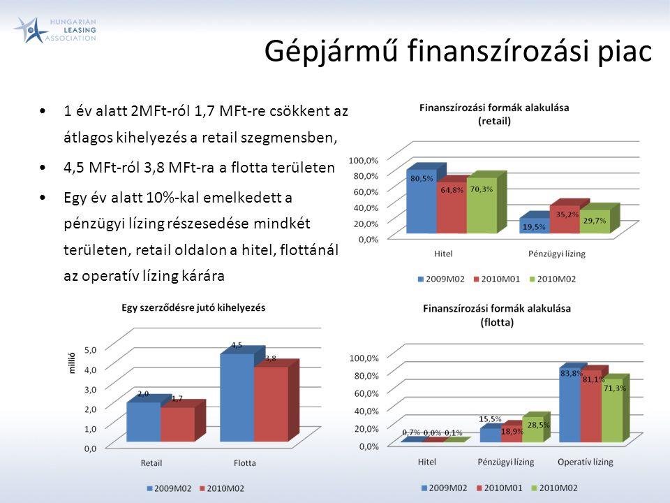 Gépjármű finanszírozási piac 1 év alatt 2MFt-ról 1,7 MFt-re csökkent az átlagos kihelyezés a retail szegmensben, 4,5 MFt-ról 3,8 MFt-ra a flotta területen Egy év alatt 10%-kal emelkedett a pénzügyi lízing részesedése mindkét területen, retail oldalon a hitel, flottánál az operatív lízing kárára