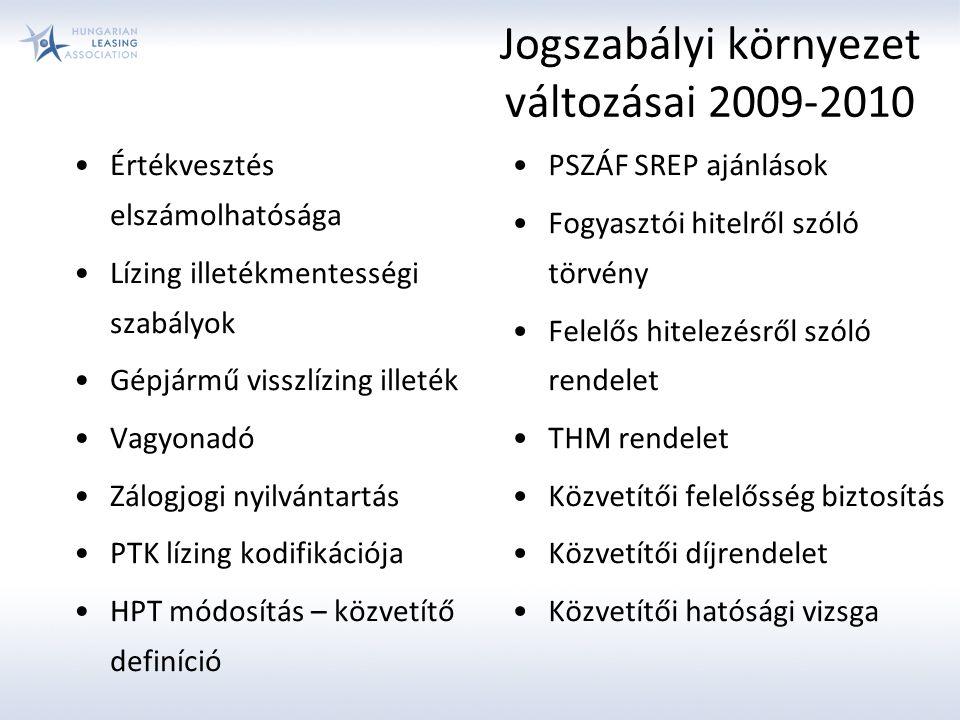 Jogszabályi környezet változásai 2009-2010 Értékvesztés elszámolhatósága Lízing illetékmentességi szabályok Gépjármű visszlízing illeték Vagyonadó Zálogjogi nyilvántartás PTK lízing kodifikációja HPT módosítás – közvetítő definíció PSZÁF SREP ajánlások Fogyasztói hitelről szóló törvény Felelős hitelezésről szóló rendelet THM rendelet Közvetítői felelősség biztosítás Közvetítői díjrendelet Közvetítői hatósági vizsga