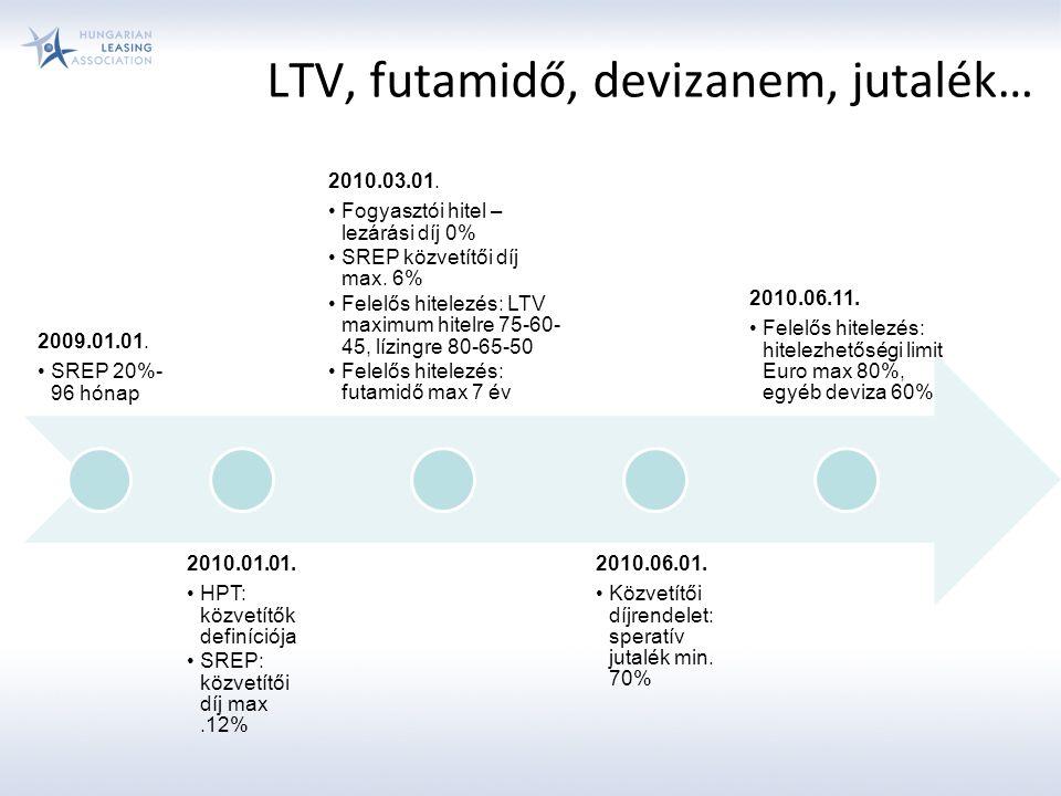 LTV, futamidő, devizanem, jutalék… 2009.01.01. SREP 20%- 96 hónap 2010.01.01.