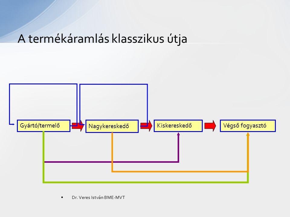 A termékáramlás klasszikus útja Gyártó/termelő Nagykereskedő KiskereskedőVégső fogyasztó Dr. Veres István BME-MVT