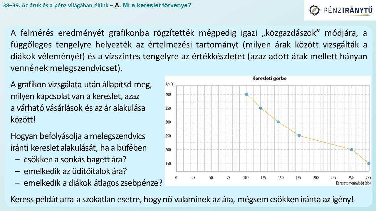 """38–39. Az áruk és a pénz világában élünk – A. Mi a kereslet törvénye? A felmérés eredményét grafikonba rögzítették mégpedig igazi """"közgazdászok"""" módjá"""