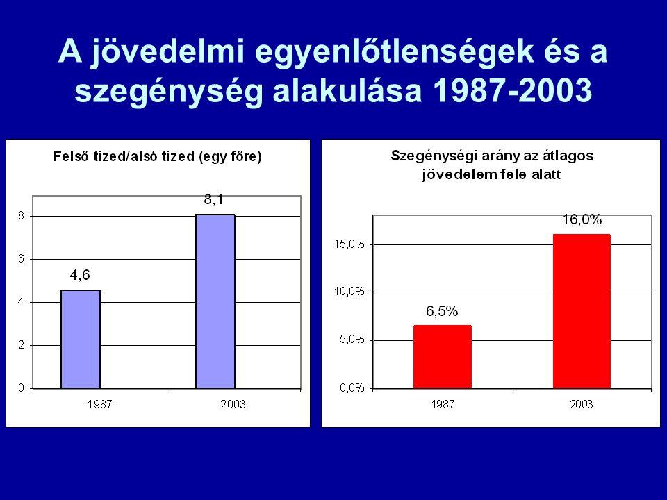 A jövedelmi egyenlőtlenségek és a szegénység alakulása 1987-2003