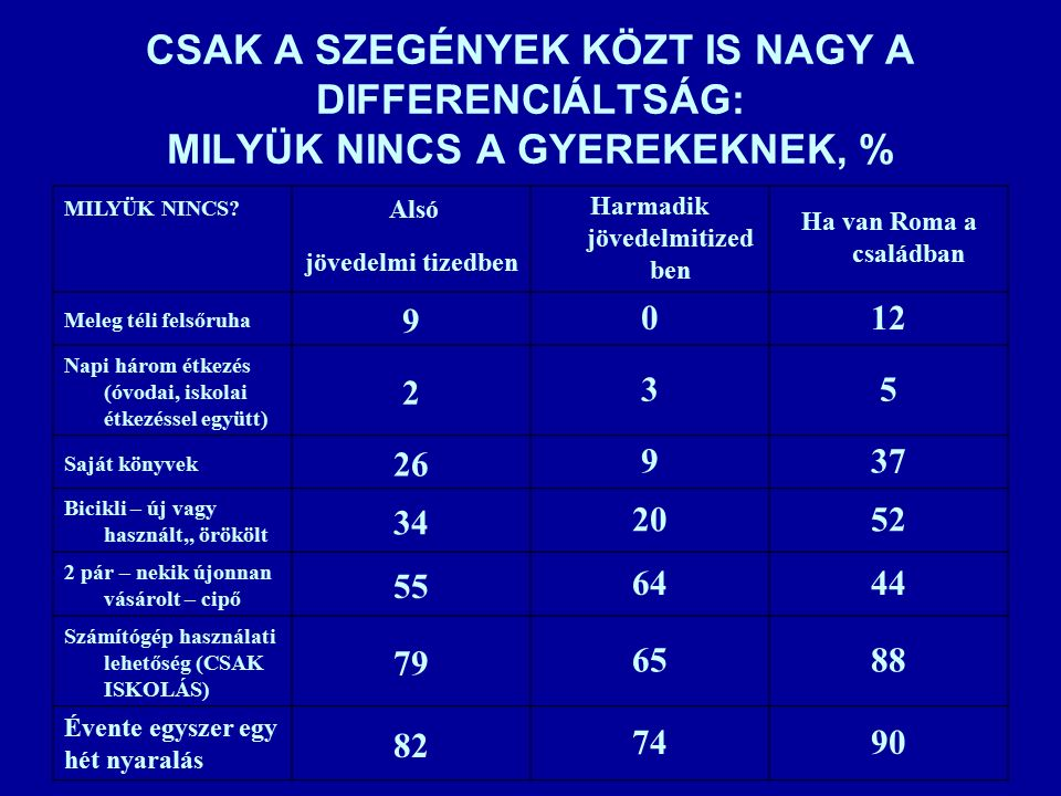 CSAK A SZEGÉNYEK KÖZT IS NAGY A DIFFERENCIÁLTSÁG: MILYÜK NINCS A GYEREKEKNEK, % MILYÜK NINCS.