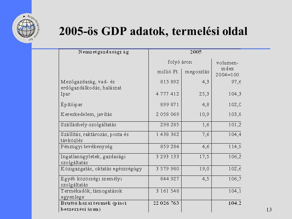 13 2005-ös GDP adatok, termelési oldal