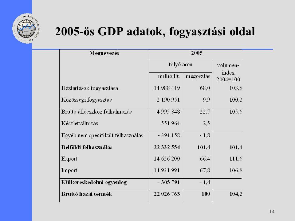14 2005-ös GDP adatok, fogyasztási oldal