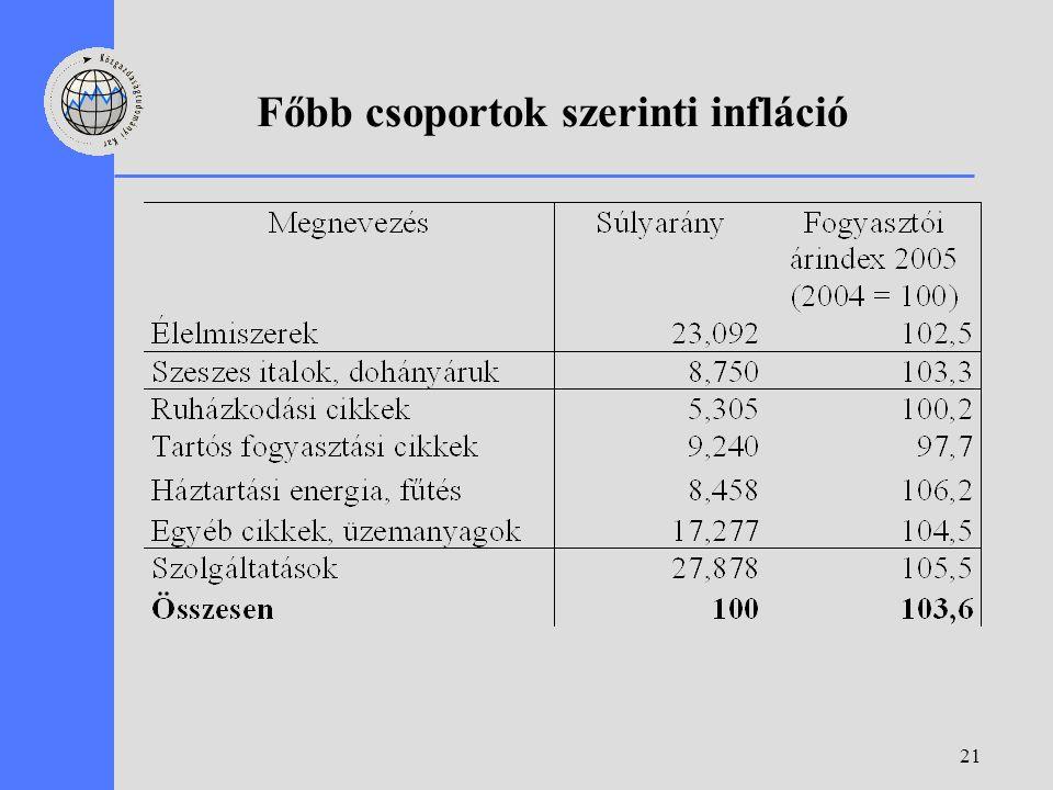 21 Főbb csoportok szerinti infláció