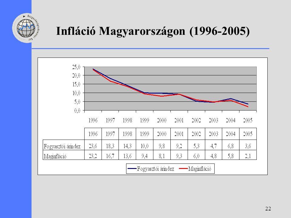 22 Infláció Magyarországon (1996-2005)