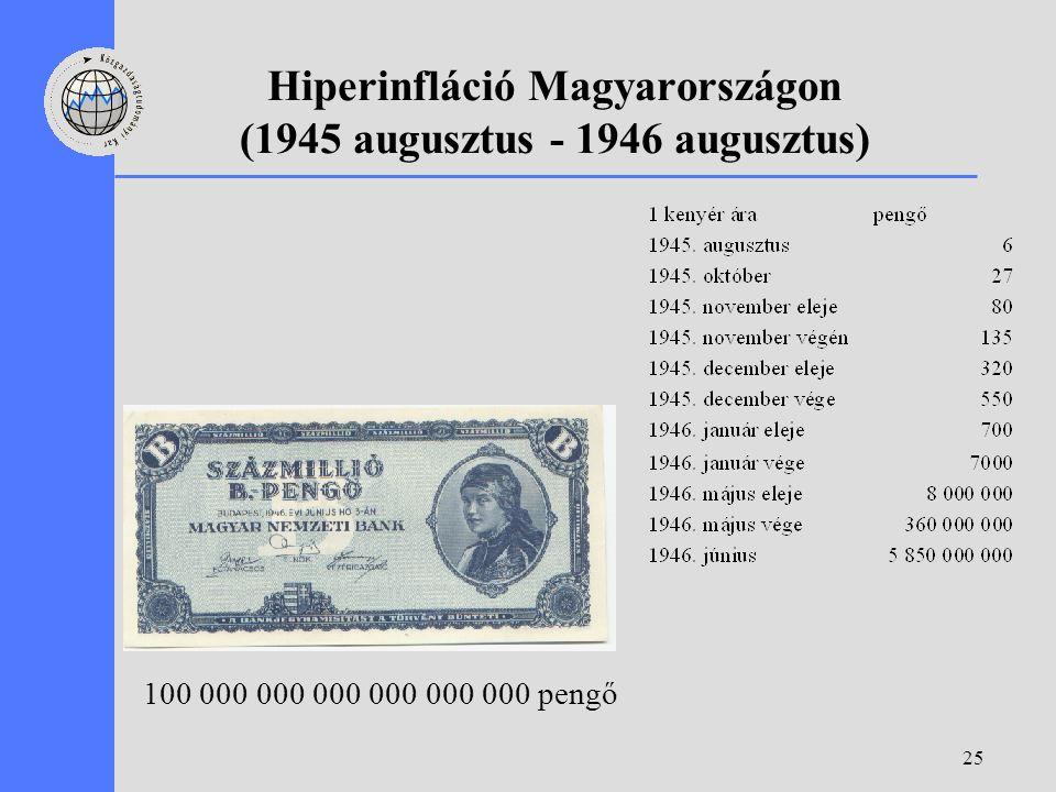 25 Hiperinfláció Magyarországon (1945 augusztus - 1946 augusztus) 100 000 000 000 000 000 000 pengő