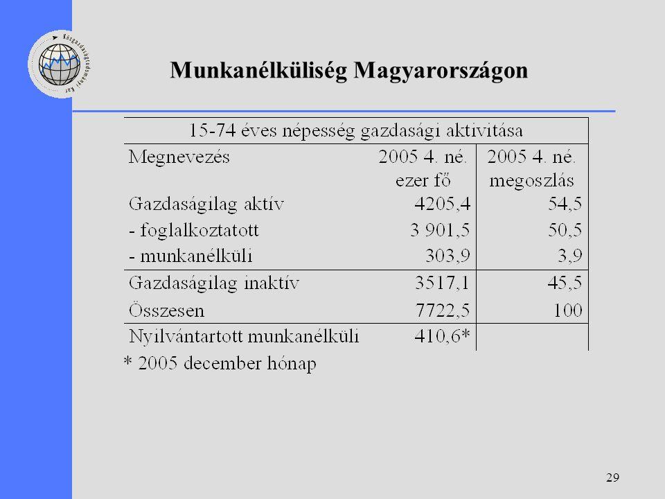 29 Munkanélküliség Magyarországon