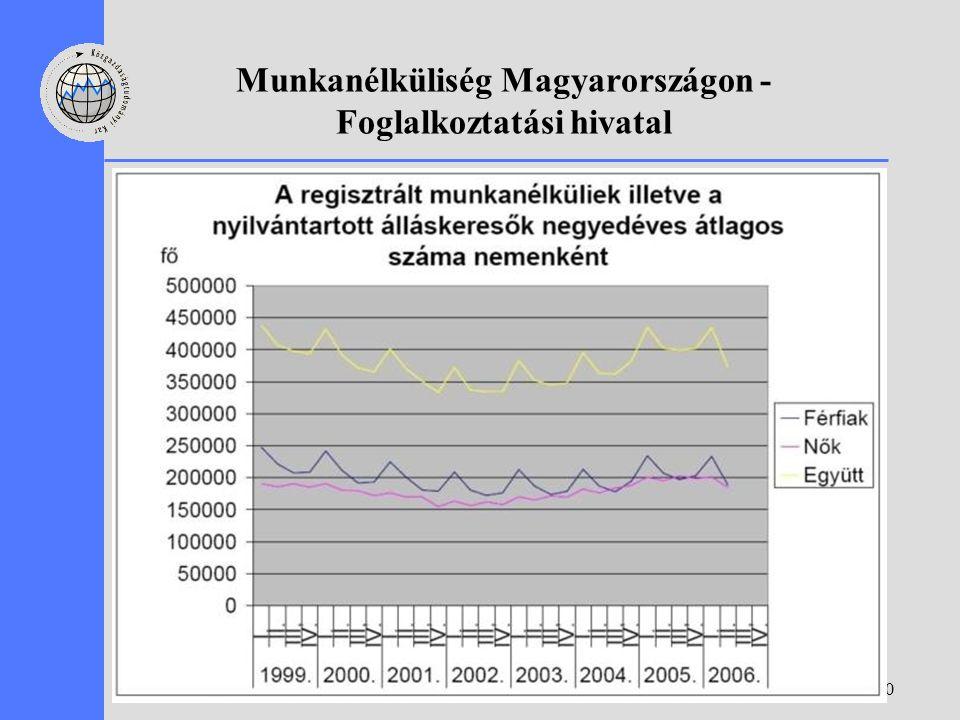 30 Munkanélküliség Magyarországon - Foglalkoztatási hivatal