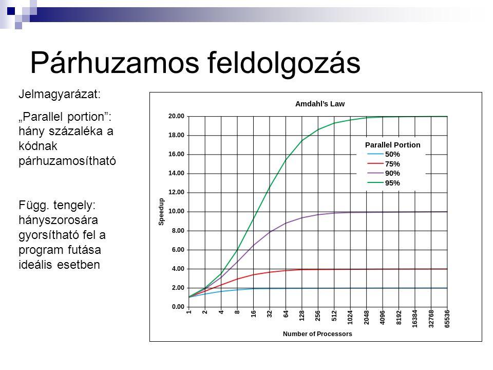 """Párhuzamos feldolgozás Jelmagyarázat: """"Parallel portion : hány százaléka a kódnak párhuzamosítható Függ."""