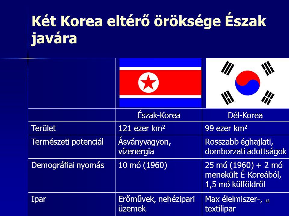 1313 Két Korea eltérő öröksége Észak javára Észak-KoreaDél-Korea Terület121 ezer km 2 99 ezer km 2 Természeti potenciálÁsványvagyon, vízenergia Rosszabb éghajlati, domborzati adottságok Demográfiai nyomás10 mó (1960)25 mó (1960) + 2 mó menekült É-Koreából, 1,5 mó külföldről IparErőművek, nehézipari üzemek Max élelmiszer-, textilipar