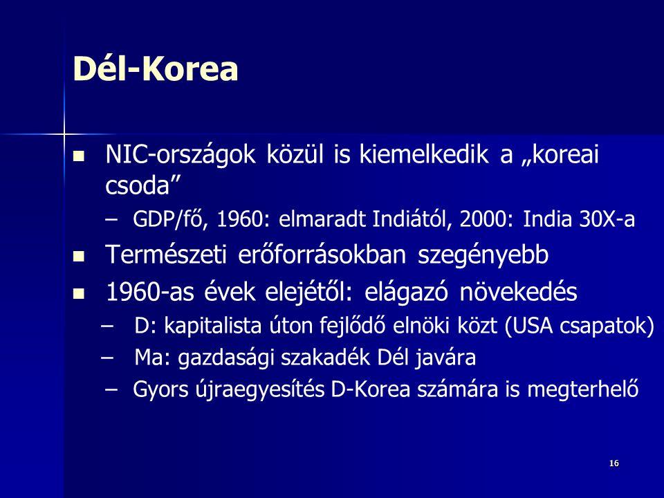 """1616 Dél-Korea NIC-országok közül is kiemelkedik a """"koreai csoda – –GDP/fő, 1960: elmaradt Indiától, 2000: India 30X-a Természeti erőforrásokban szegényebb 1960-as évek elejétől: elágazó növekedés – –D: kapitalista úton fejlődő elnöki közt (USA csapatok) – –Ma: gazdasági szakadék Dél javára – –Gyors újraegyesítés D-Korea számára is megterhelő"""
