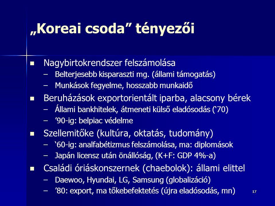 """1717 """"Koreai csoda tényezői Nagybirtokrendszer felszámolása – –Belterjesebb kisparaszti mg."""