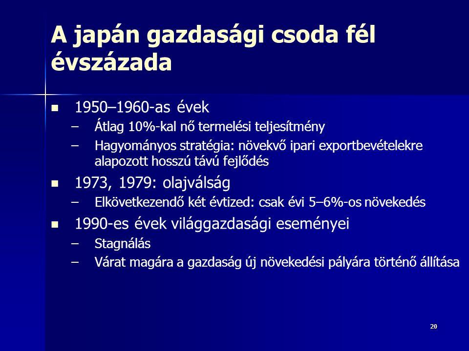 2020 A japán gazdasági csoda fél évszázada 1950–1960-as évek – –Átlag 10%-kal nő termelési teljesítmény – –Hagyományos stratégia: növekvő ipari exportbevételekre alapozott hosszú távú fejlődés 1973, 1979: olajválság – –Elkövetkezendő két évtized: csak évi 5–6%-os növekedés 1990-es évek világgazdasági eseményei – –Stagnálás – –Várat magára a gazdaság új növekedési pályára történő állítása