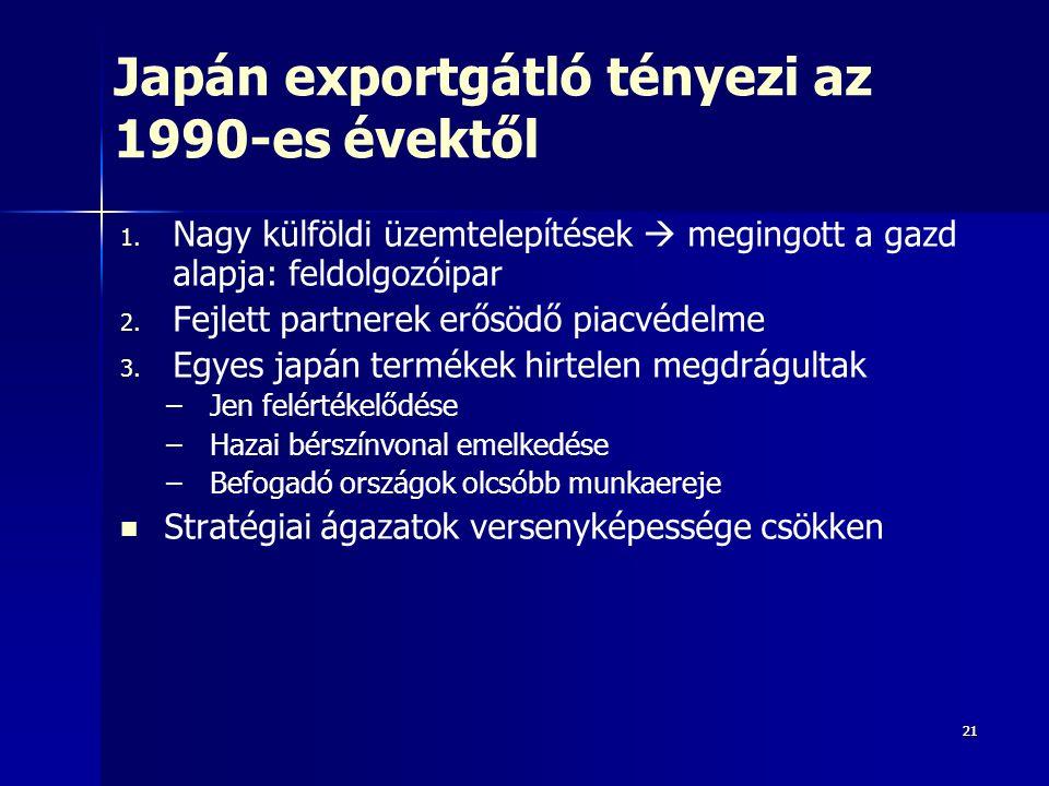 2121 Japán exportgátló tényezi az 1990-es évektől 1.