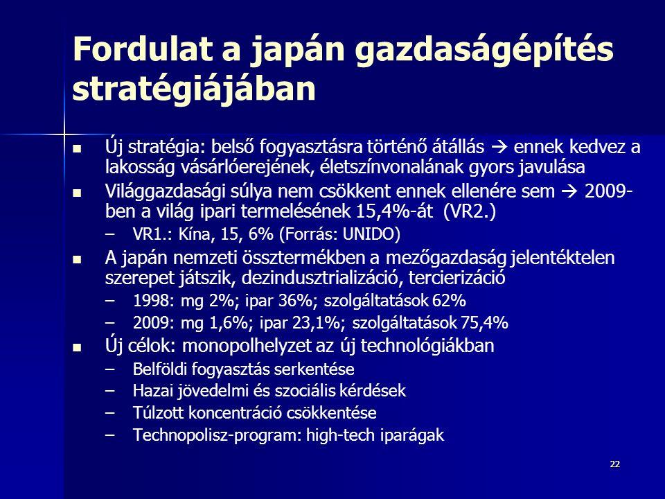 2222 Fordulat a japán gazdaságépítés stratégiájában Új stratégia: belső fogyasztásra történő átállás  ennek kedvez a lakosság vásárlóerejének, életszínvonalának gyors javulása Világgazdasági súlya nem csökkent ennek ellenére sem  2009- ben a világ ipari termelésének 15,4%-át (VR2.) – –VR1.: Kína, 15, 6% (Forrás: UNIDO) A japán nemzeti össztermékben a mezőgazdaság jelentéktelen szerepet játszik, dezindusztrializáció, tercierizáció – –1998: mg 2%; ipar 36%; szolgáltatások 62% – –2009: mg 1,6%; ipar 23,1%; szolgáltatások 75,4% Új célok: monopolhelyzet az új technológiákban – –Belföldi fogyasztás serkentése – –Hazai jövedelmi és szociális kérdések – –Túlzott koncentráció csökkentése – –Technopolisz-program: high-tech iparágak